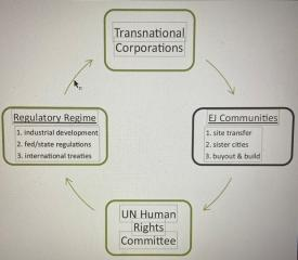 A Question of Human Rights: Transnational Targeting of Environmental Justice Communities