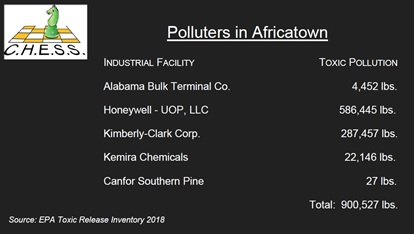 Polluters in Africatown article