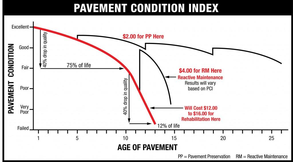Pavement-Condition-Index-Chart1-1024x567