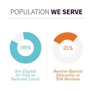 population_we_serve