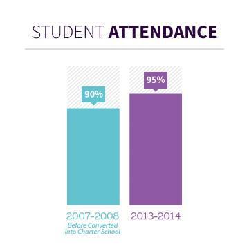 student_attendance