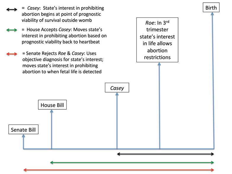 flowchart of how House and Senate view Casey